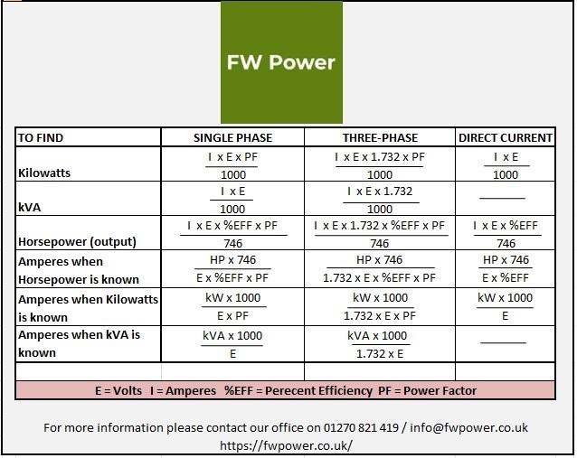 kVA , Kilowatts and Horsepower power calculator by FW Power
