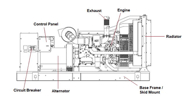 Components of a diesel generator